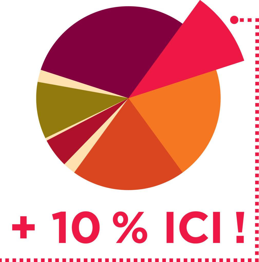 +10 % ICI, UNE PART QUI NOUS REVIENT